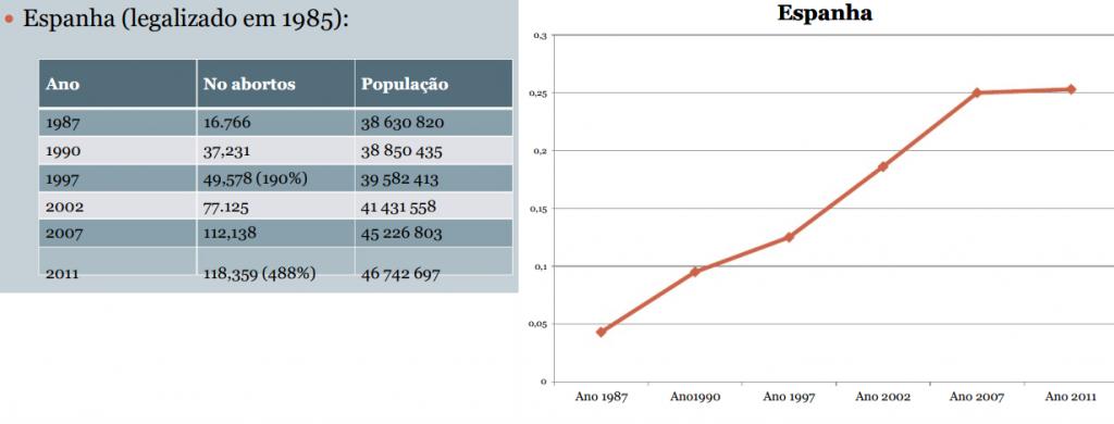 Abortos Espanha