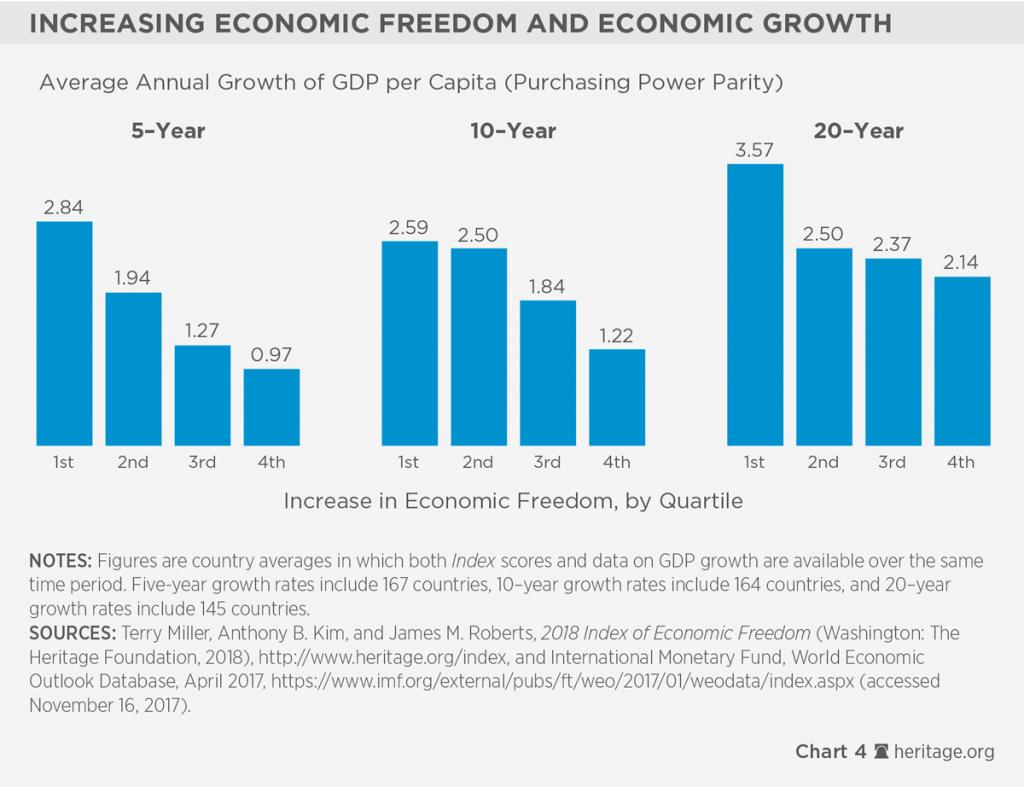 1. Liberdade Econômica e crescimento