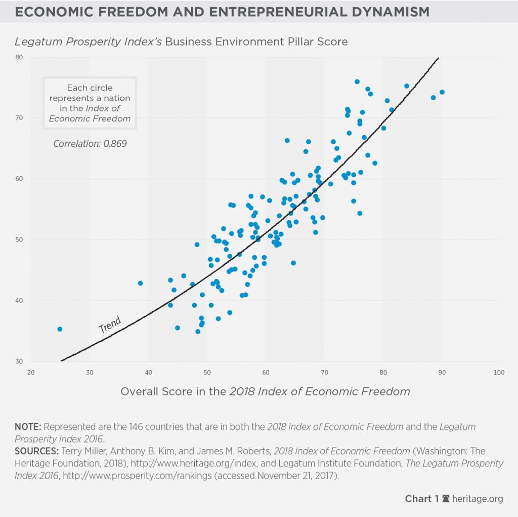 2. Liberdade Econômica e empreendedorismo