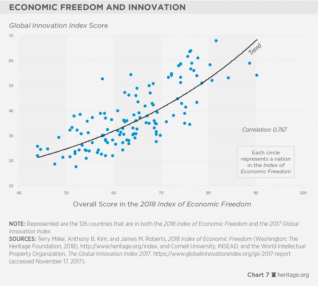 2. Liberdade Econômica e inovação