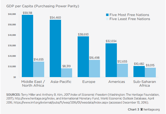3. Liberdade Econômica e nível de vida nas regiões