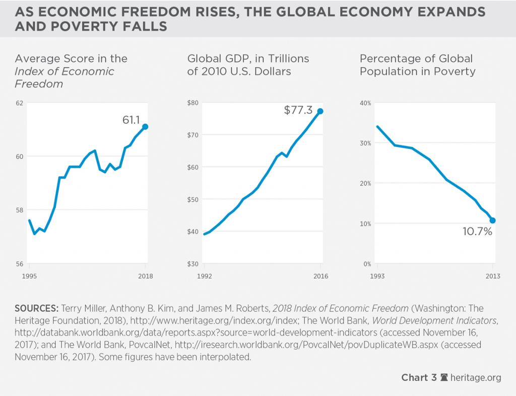 4. Liberdade Econômica e pobreza no mundo