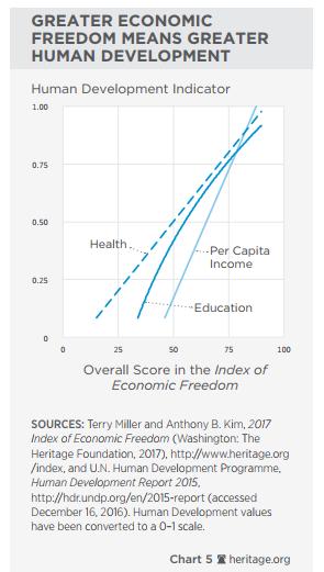 5. Liberdade Econômica e desenvolvimento humano - saúde renda per capita e educação