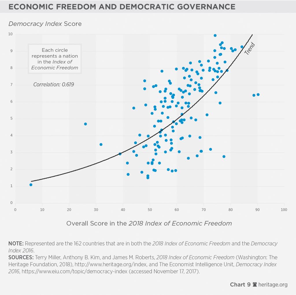 6. Liberdade Econômica e Progresso Social