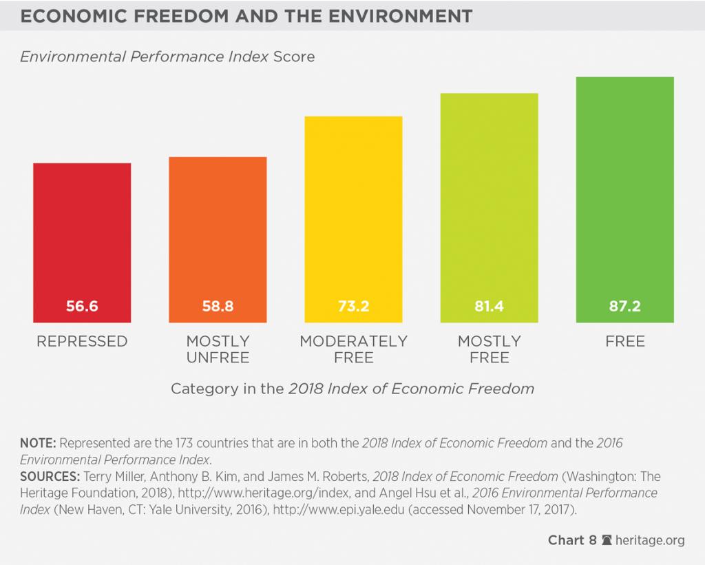 8. Liberdade Econômica e meio ambiente