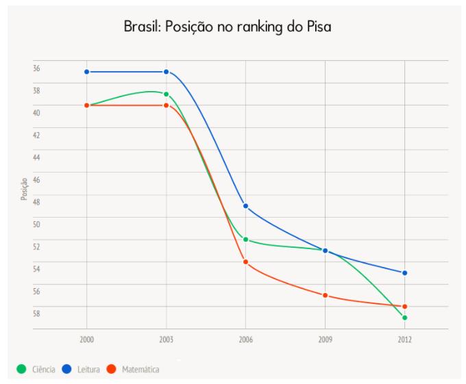 Imagem do site Spotniks, acessível no seguinte link: https://spotniks.com/10-numeros-que-mostram-como-a-educacao-no-brasil-esta-pior-do-que-voce-imagina/