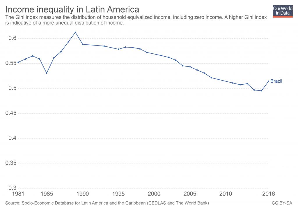Disponível em: https://ourworldindata.org/income-inequality