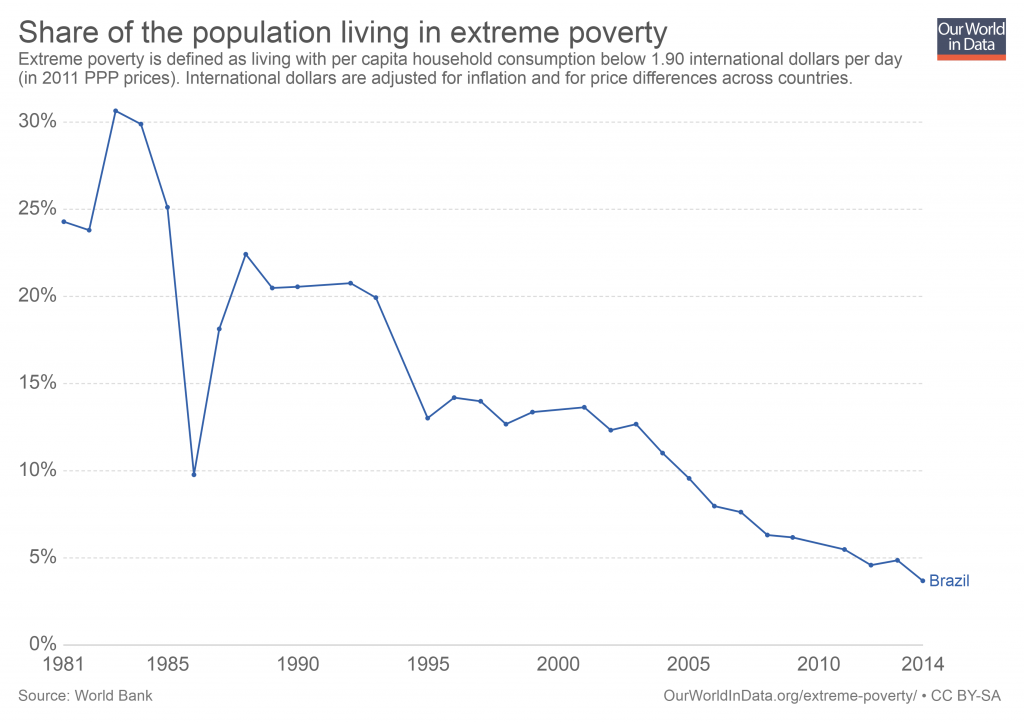 Disponível em: https://ourworldindata.org/extreme-poverty