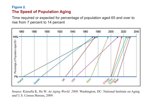 speed population age