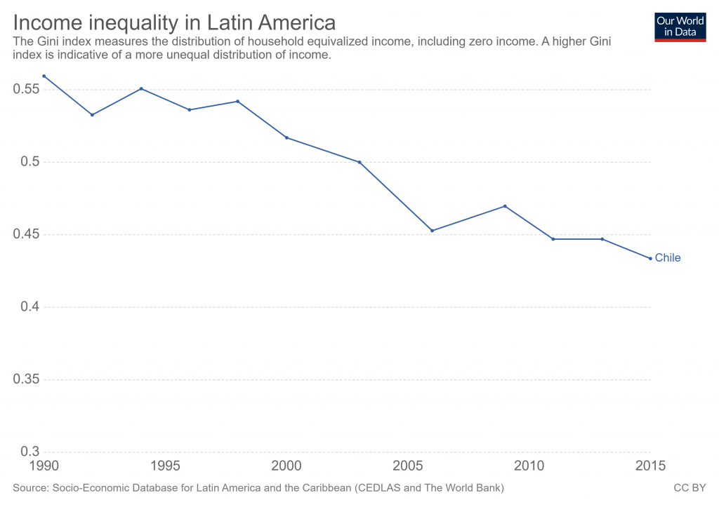 income-inequality-in-latin-america