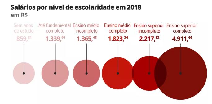"""Disponível em: """"https://g1.globo.com/economia/noticia/2018/08/11/crise-faz-crescer-diferenca-salarial-por-anos-de-estudo.ghtml"""""""