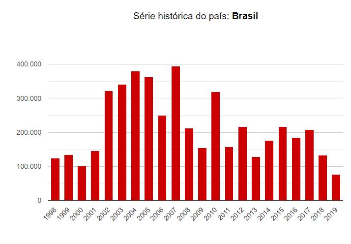 INPE Serie Historica Brasil