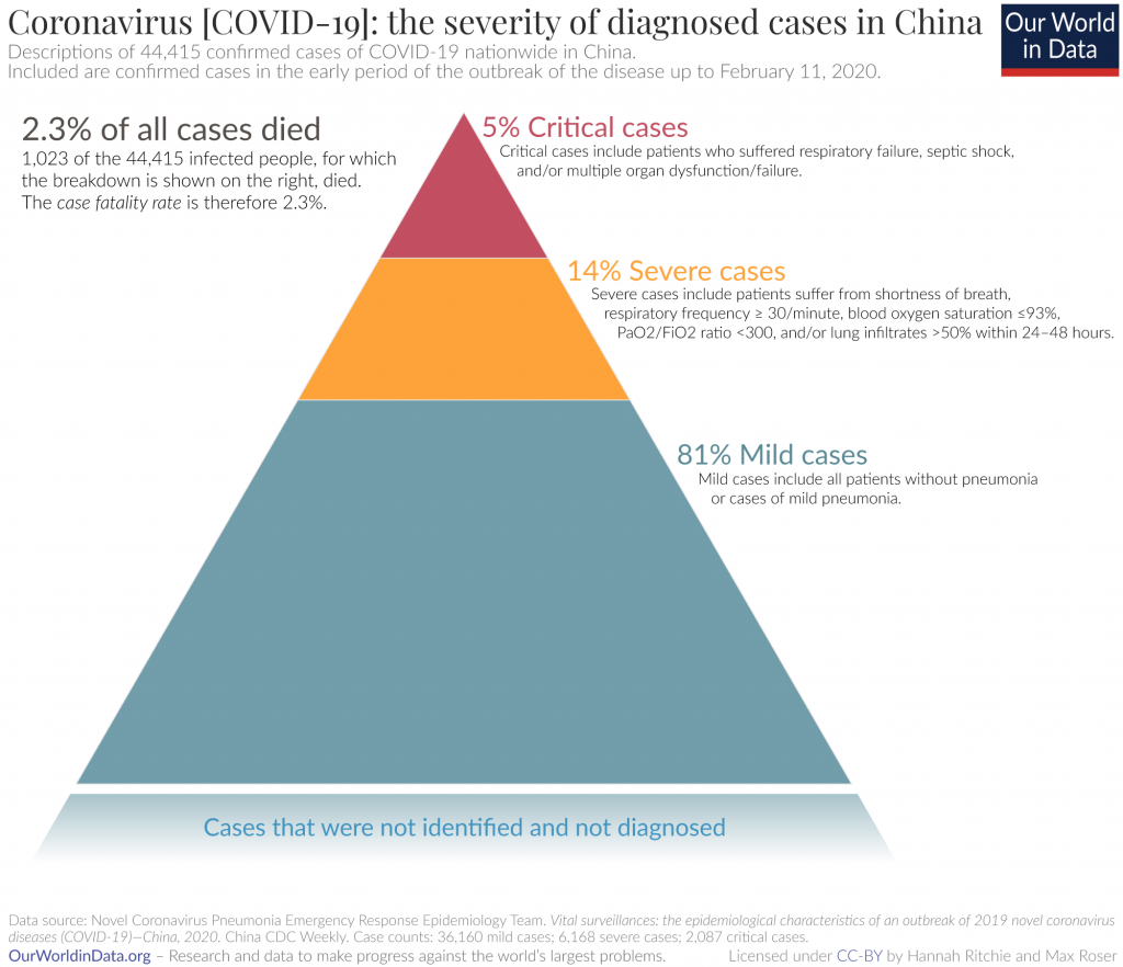 Severity-of-coronavirus-cases-in-China-1